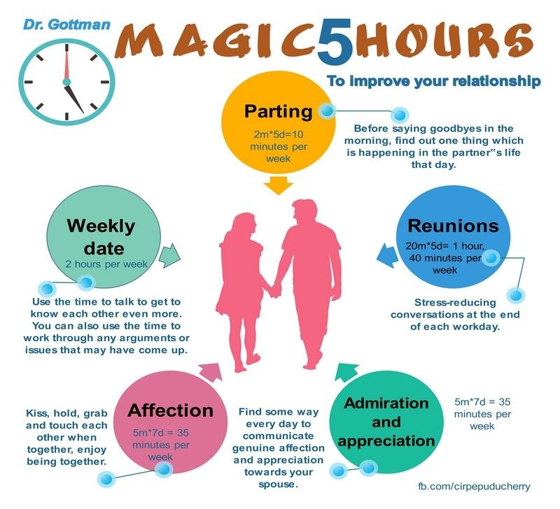 Magic five hours for positive couple relationship ...