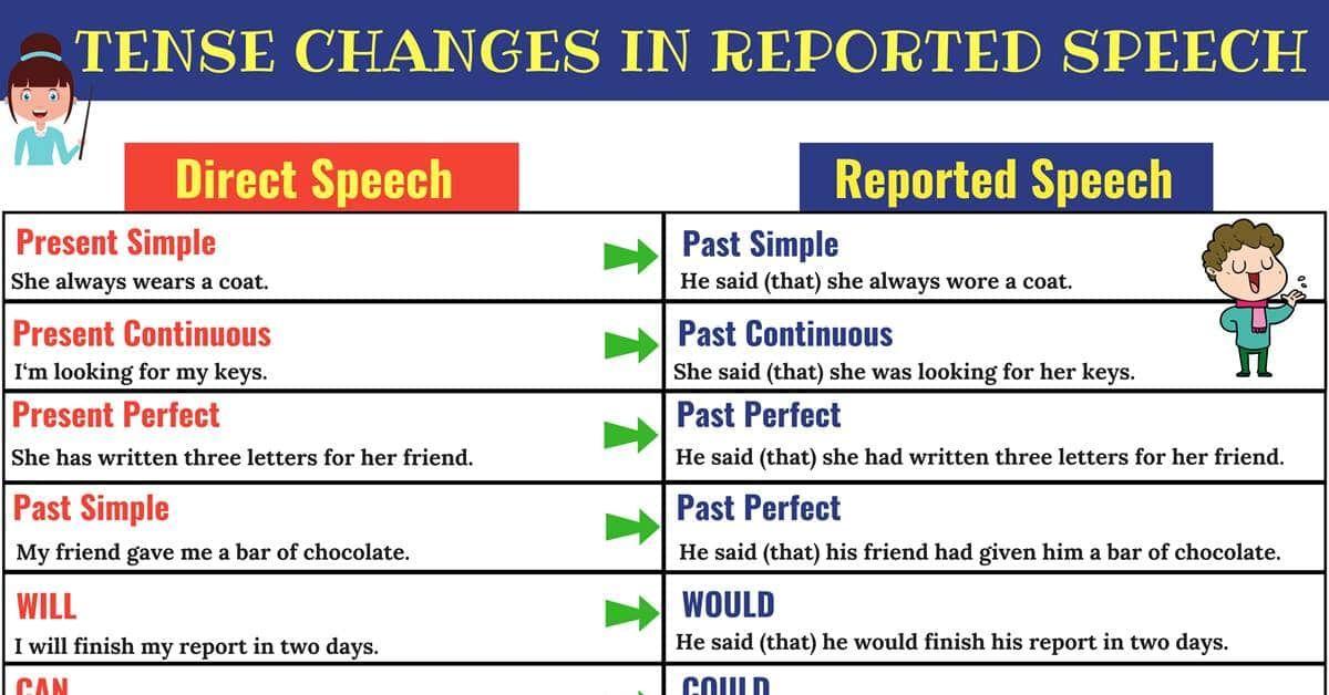 Direct And Indirect Speech Grammar Rules And Great Examples 7esl Direct And Indirect Speech Indirect Speech Reported Speech