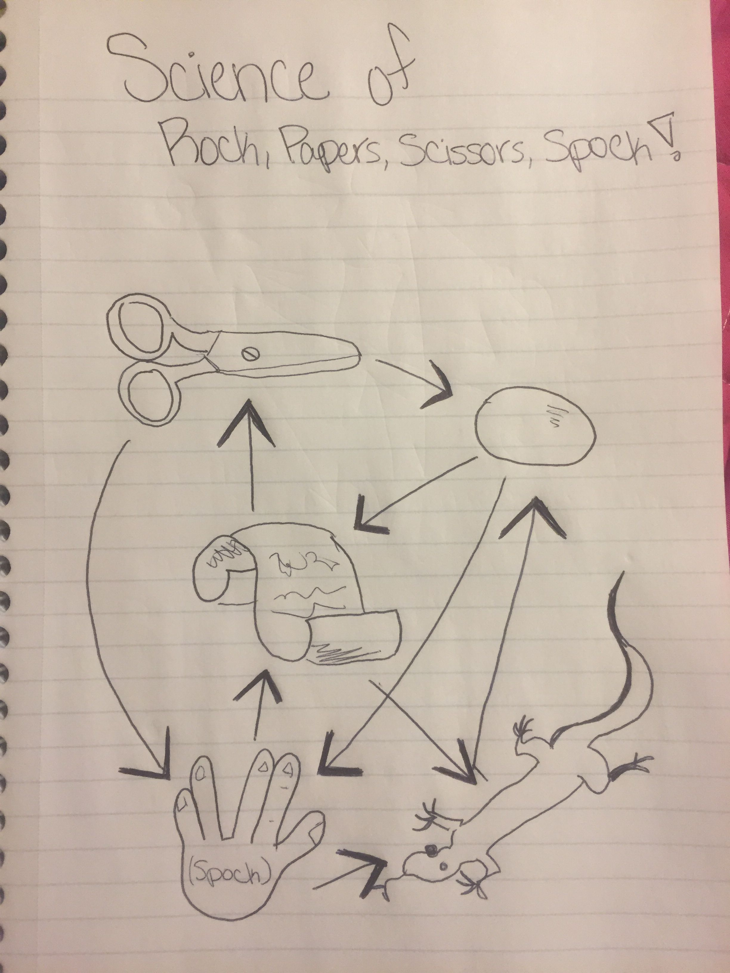 hight resolution of big bang theory rock paper scissors spock lizard in a science diagram