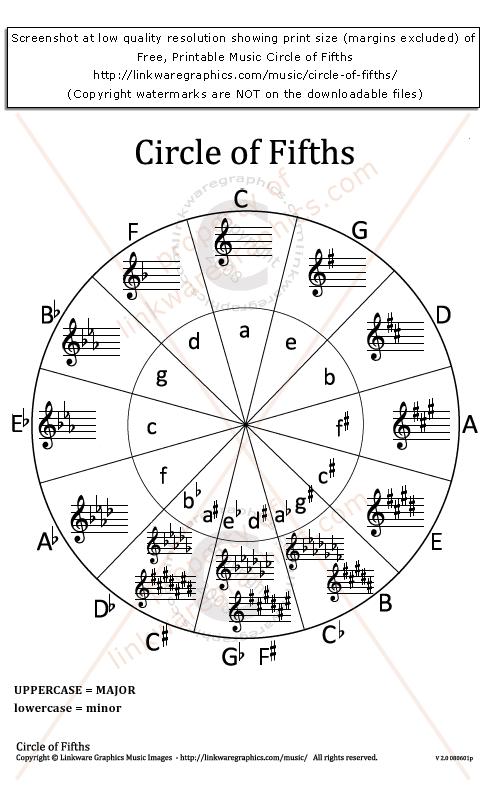 Kvinttiympyrä