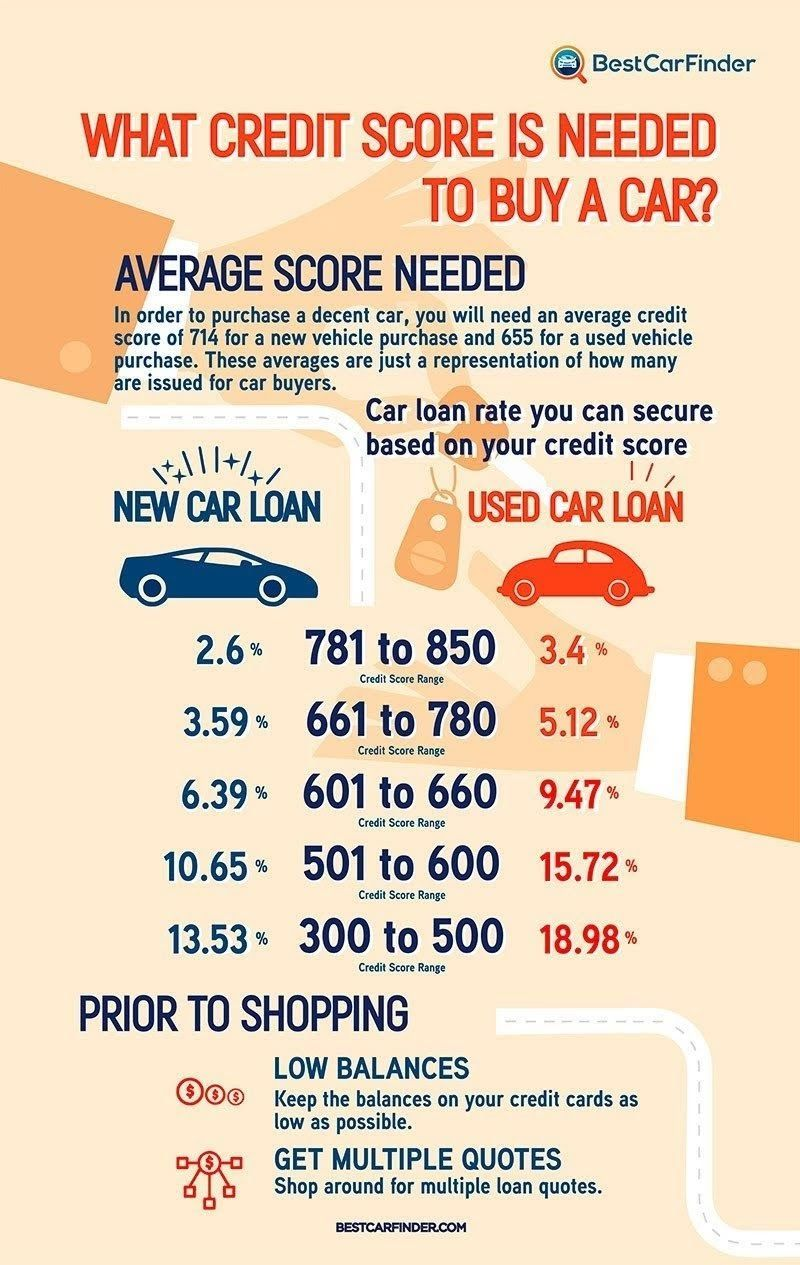 What Credit Score is Needed to Buy a Car #infographic #Cars