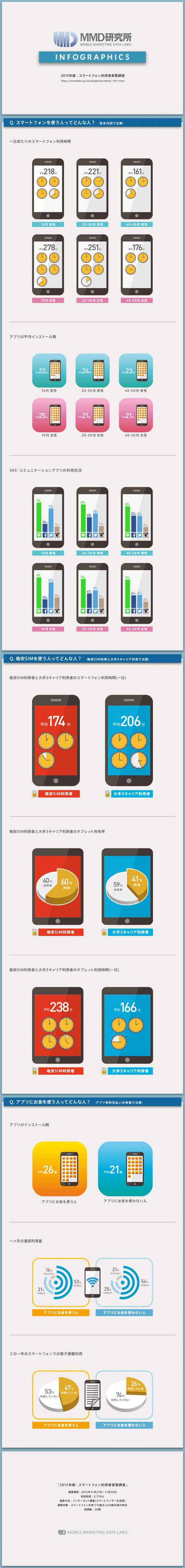 @DIME アットダイム|ジャンル|コラム|インフォグラフィックスで示すスマートフォンの利用実態