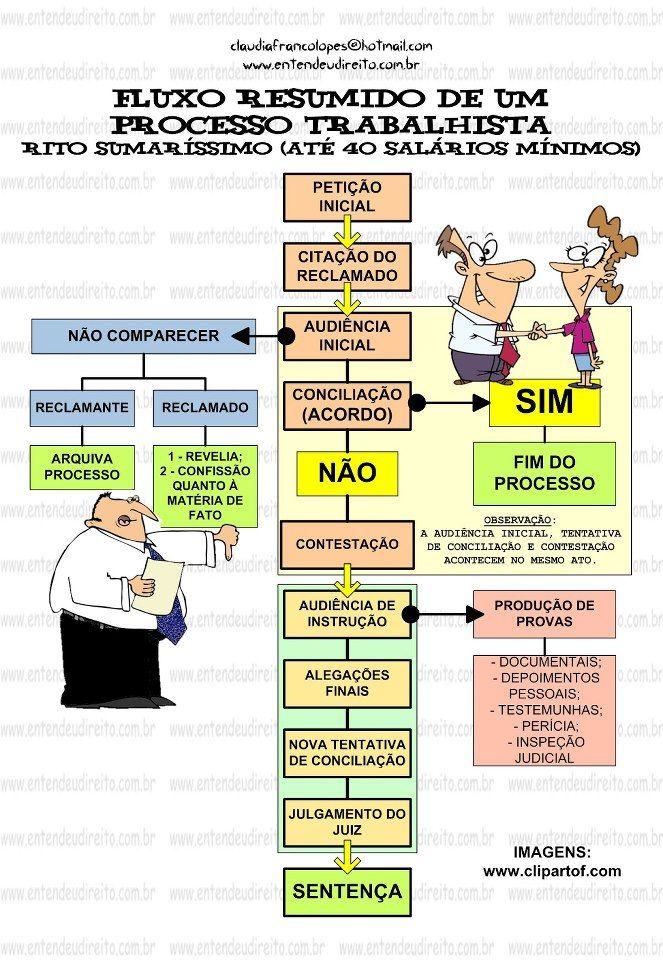 Fluxo resumido de um processo trabalhista. www.entendeudireito.com ...