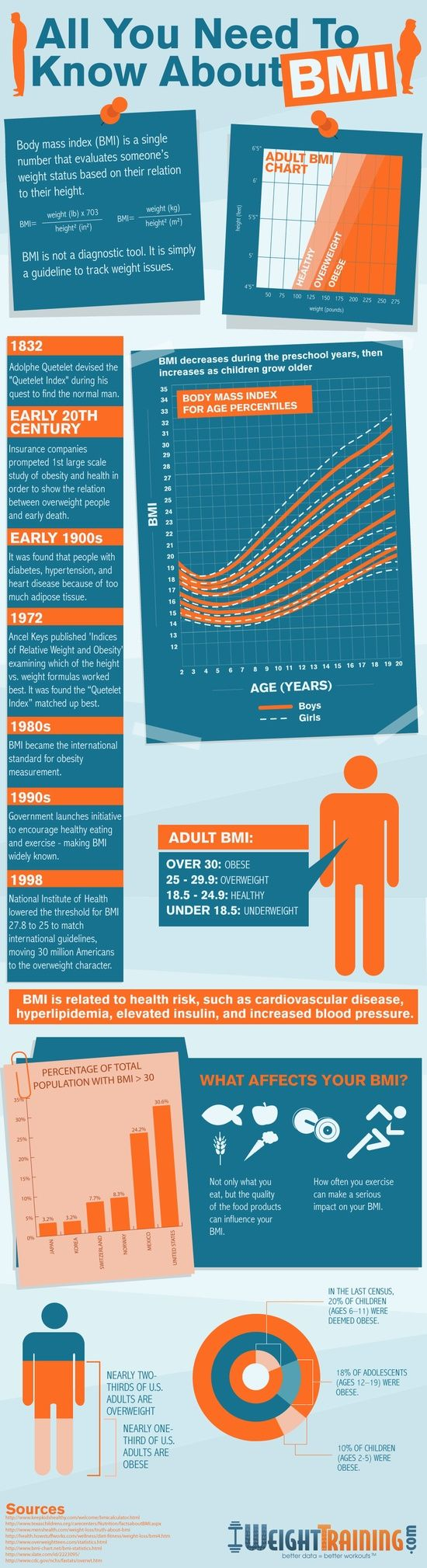 1000+ Images About Health > Body Mass Index On Pinterest Health, Charts And  How