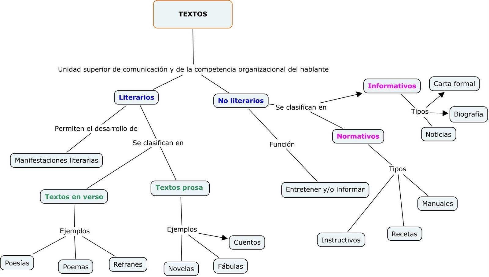 Recursos Didácticos Mapa Conceptual Textos Literarios Y No
