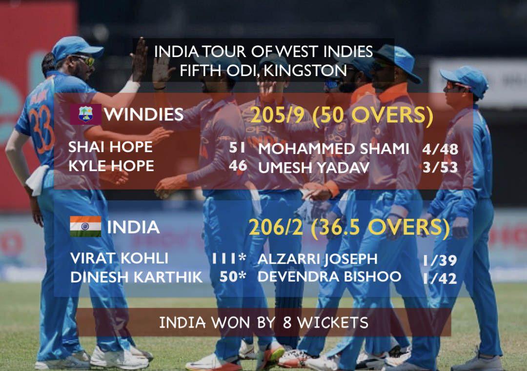 भारत ने वेस्टइंडीज के खिलाफ लगातार सातवें एकदिवसीय