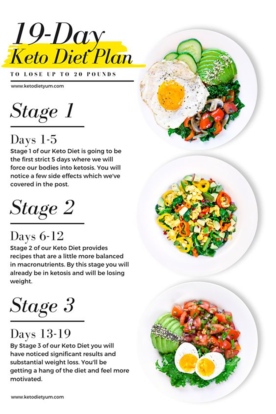 19 Day Keto Meal Plan Keto Diet Guide Keto Diet Food List Keto Diet Menu