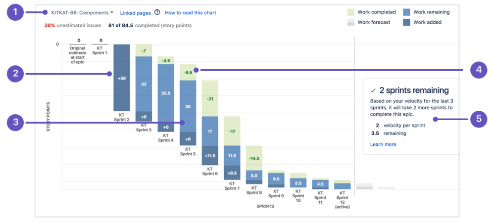 Learn Burndown Charts With Jira Software Atlassian Chart Learning Design Thinking