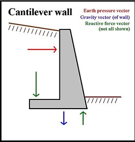Shore Retaining Wall Google Search Retaining Wall Types Of