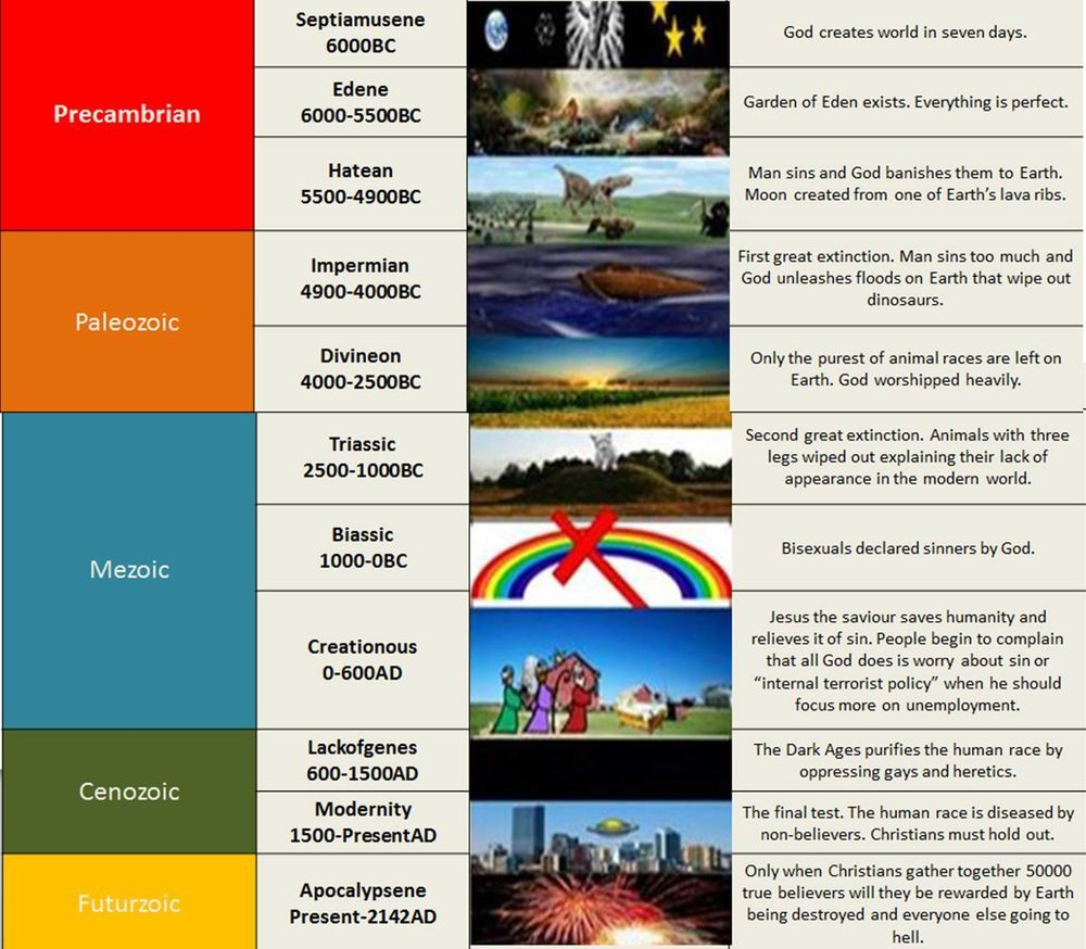 Geologic Time Scale According To The Correct View Of History Creationism Matter Science Geologic Time Scale Creationism