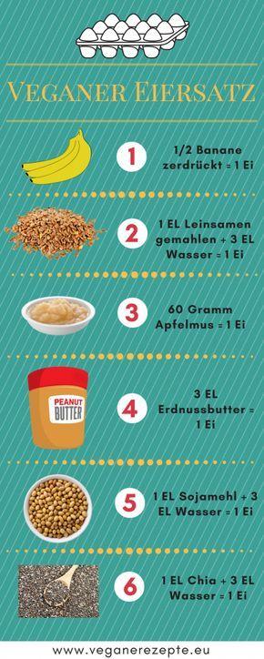 Photo of Veganer Ei-Ersatz im Überblick. Mit praktischer Infografik