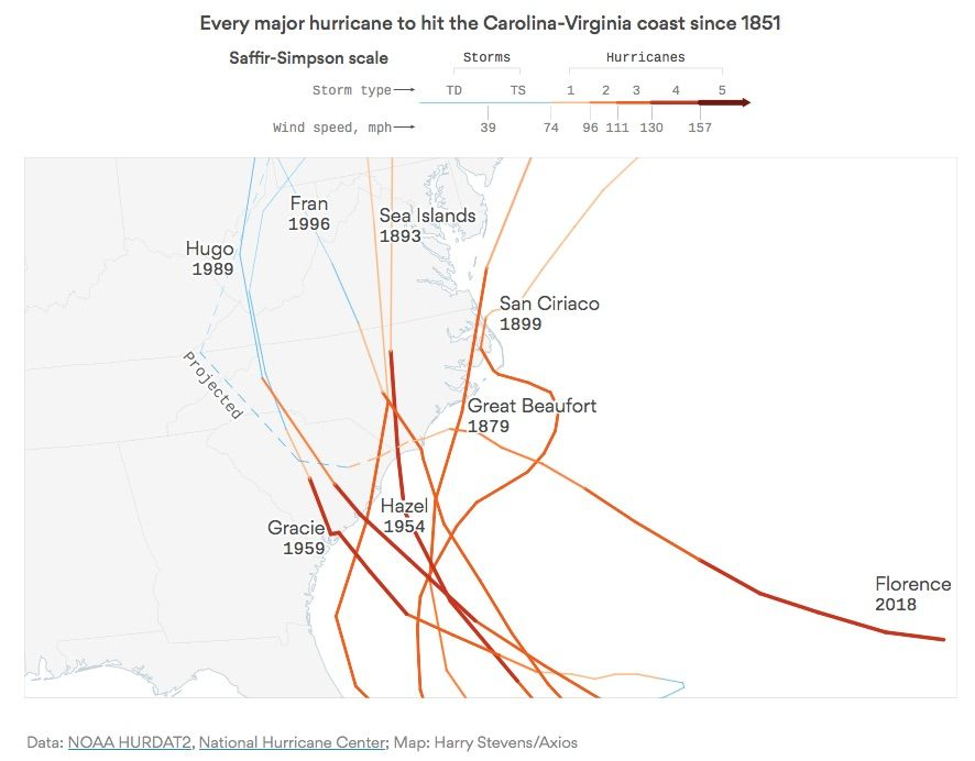 Visualization of Hurricane Florence's Path - Blog About