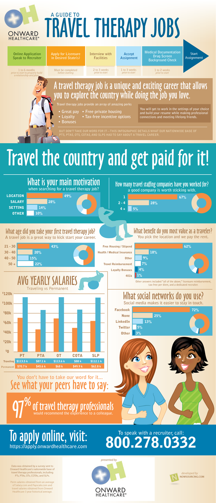 A Guide To Travel Therapy Jobs Infographic Occupational Therapy Assistant Physical Therapy Assistant Physical Therapy School
