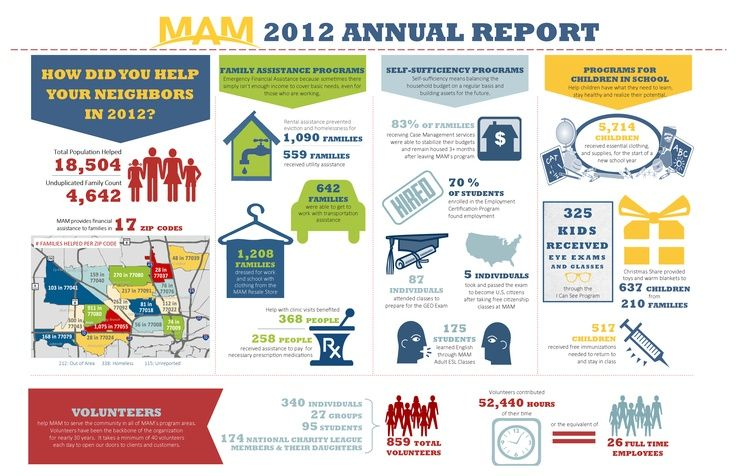 The Ultimate Guide To Infographics For Nonprofits  Visual