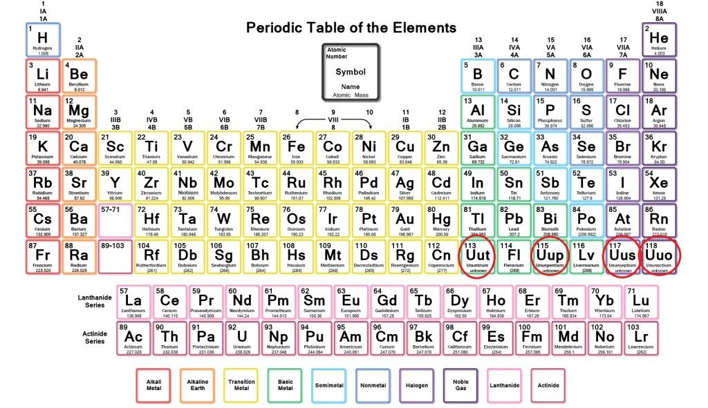 Pin By Discover Ed On Discovered Pinterest Periodic Table