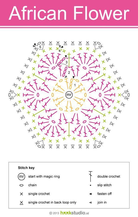 Photo of How to crochet a Hexagon, African Hexagon Flower, patterns