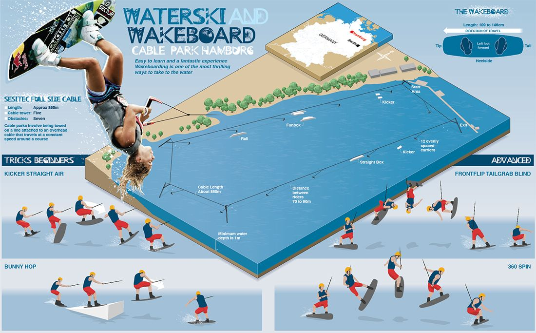 Waterski And Wakeboard Infographic Wakeboarding Water Skiing Bodyboarding