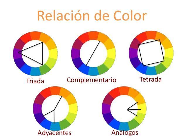 Relación de Color Triada Complementario Adyacentes Análogos Tetrada ...