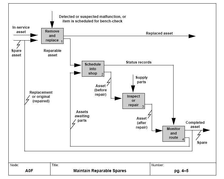 Design Elements u2014 IDEF0 Diagrams Software Development - IDEF0 - process flow chart examples free
