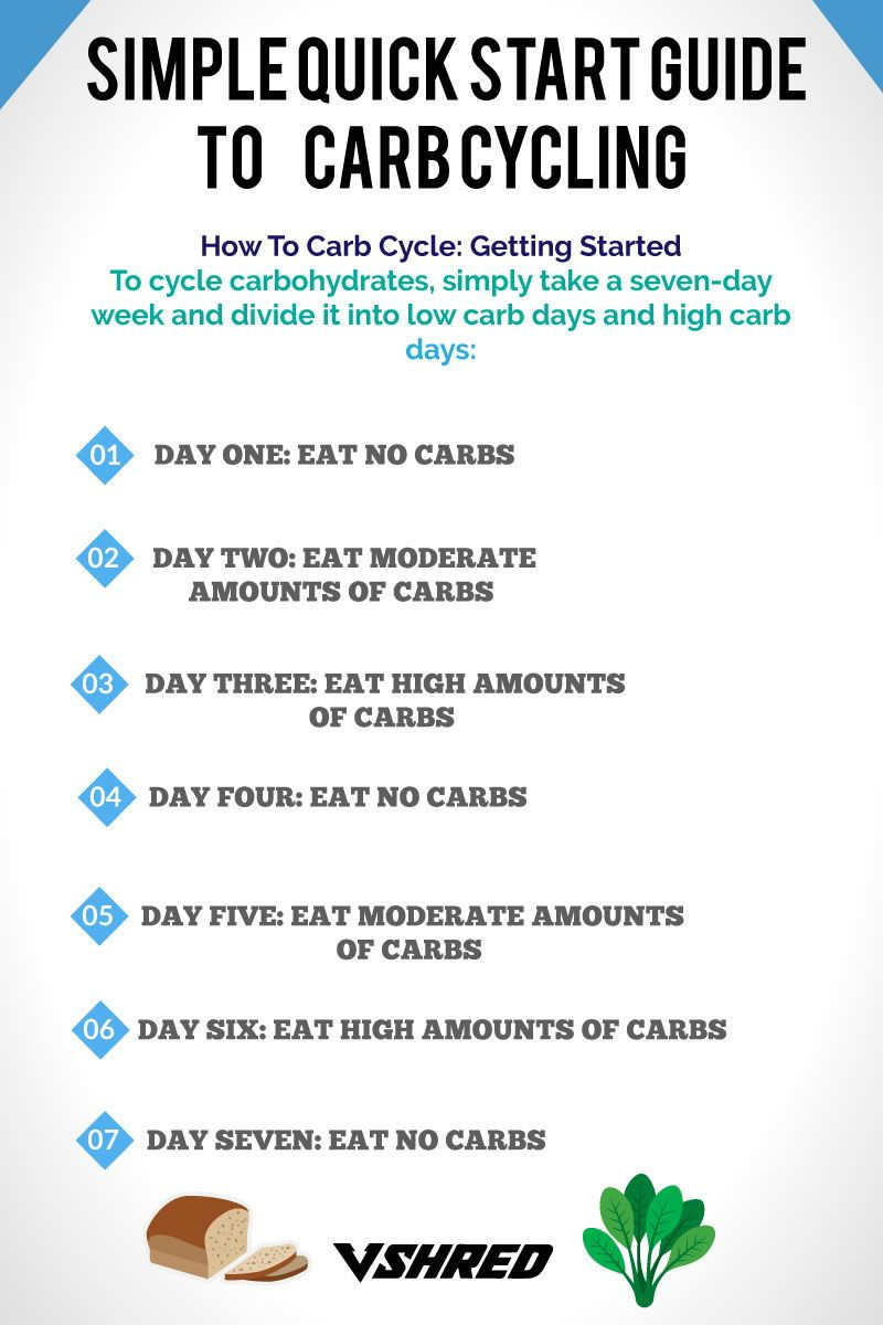Carb Cycling Doesn't Need To Be A Headache! Get A Better