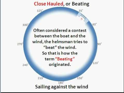 Sailing Principles And Fundamentals Points Of Sail Diagram Boats