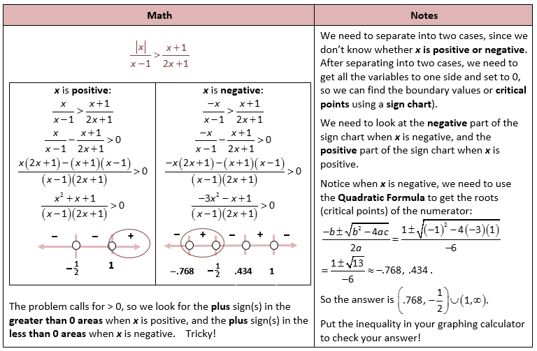 Rational Functions Rational Function Quadratics Graphing Linear Equations