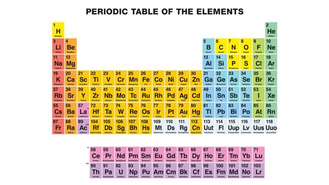 Periodic Tableu0027s Four New Elements Help Complete the Seventh Row - best of periodic table of elements group names