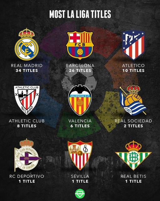 Real Madrid Have Won The Most La Liga Titles Football Lovers Real Madrid Football App