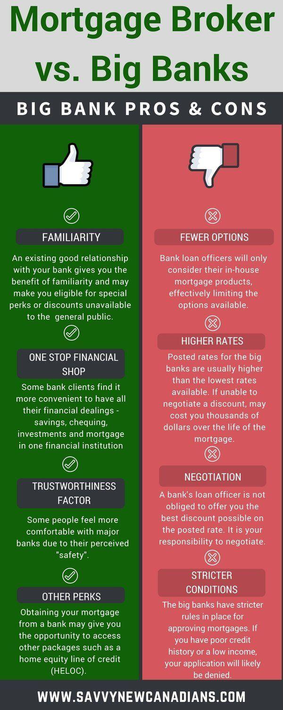 Mortgage Broker Vs Big Bank Who Should I Choose Online Mortgage Mortgage Amortization Mortgage Brokers