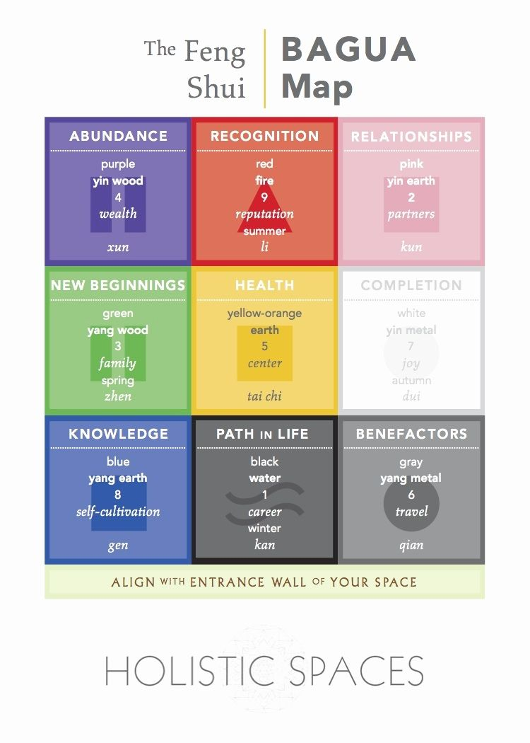 picture relating to Printable Feng Shui Bagua Map referred to as Bagua Map Printable Wonderful Put into practice Feng Shui Bagua Map - Household