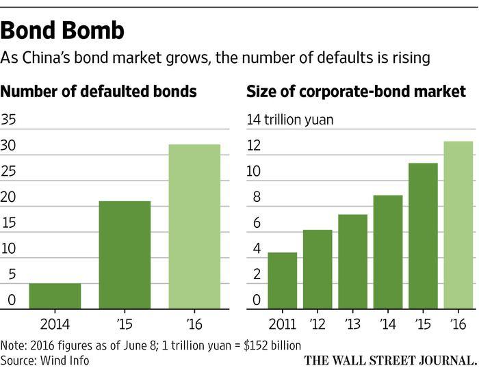 China\u0027s Corporate Bonds Too Murky for Many Investors CN