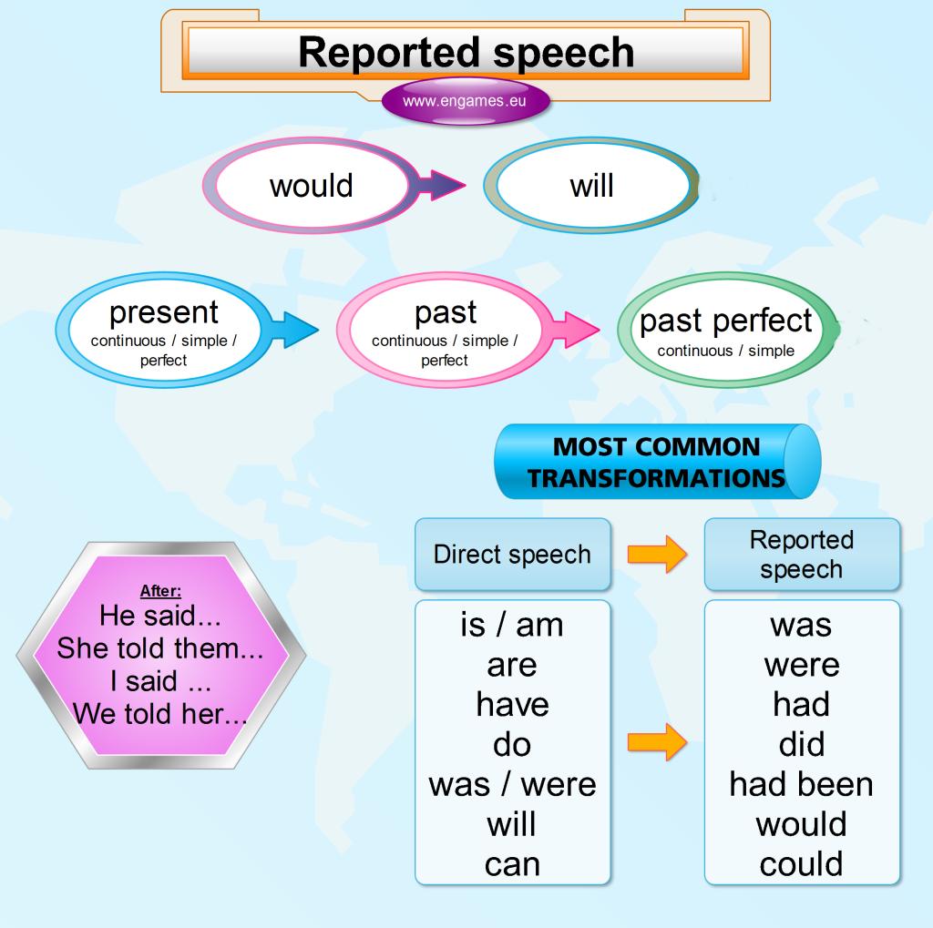 Click On English Reported Speech Basics
