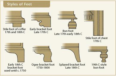 Types Of Furniture Feet Design Details Accessorizing