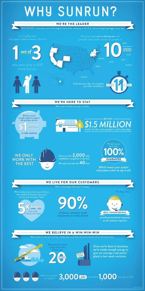Why Sunrun? #solar #infographic | I am my own power company