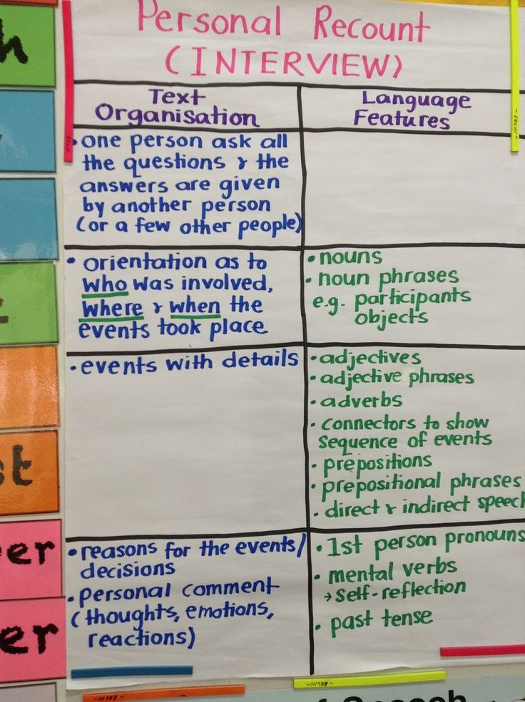 anchor charts for interviewing
