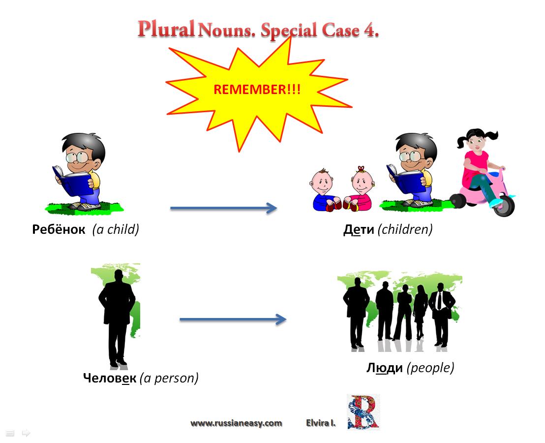 Russian Grammar Plural Form Of Nouns