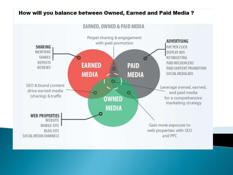 Ultimate Media mix strategy How to balance between paid, earned - social media marketing plan