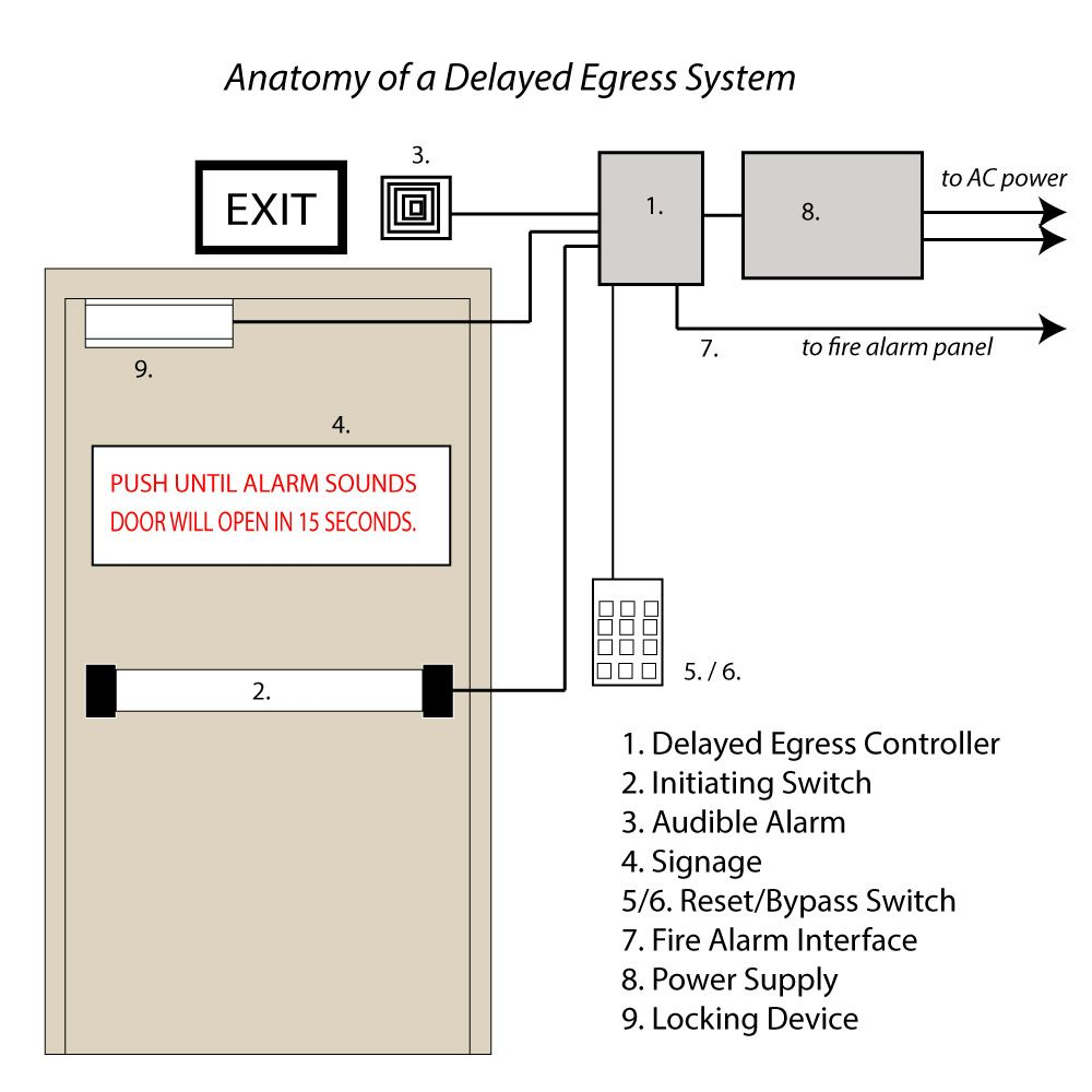 Choosing A Delayed Egress System Self Contained Or Built