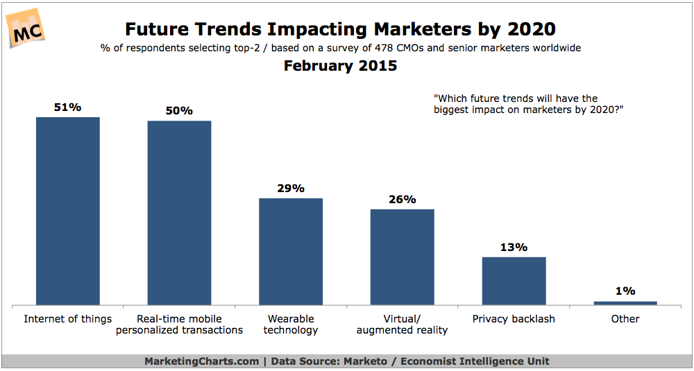 2020 Real Estate Trends.Marketoeiu Future Trends Impacting Marketers By 2020 Feb2015