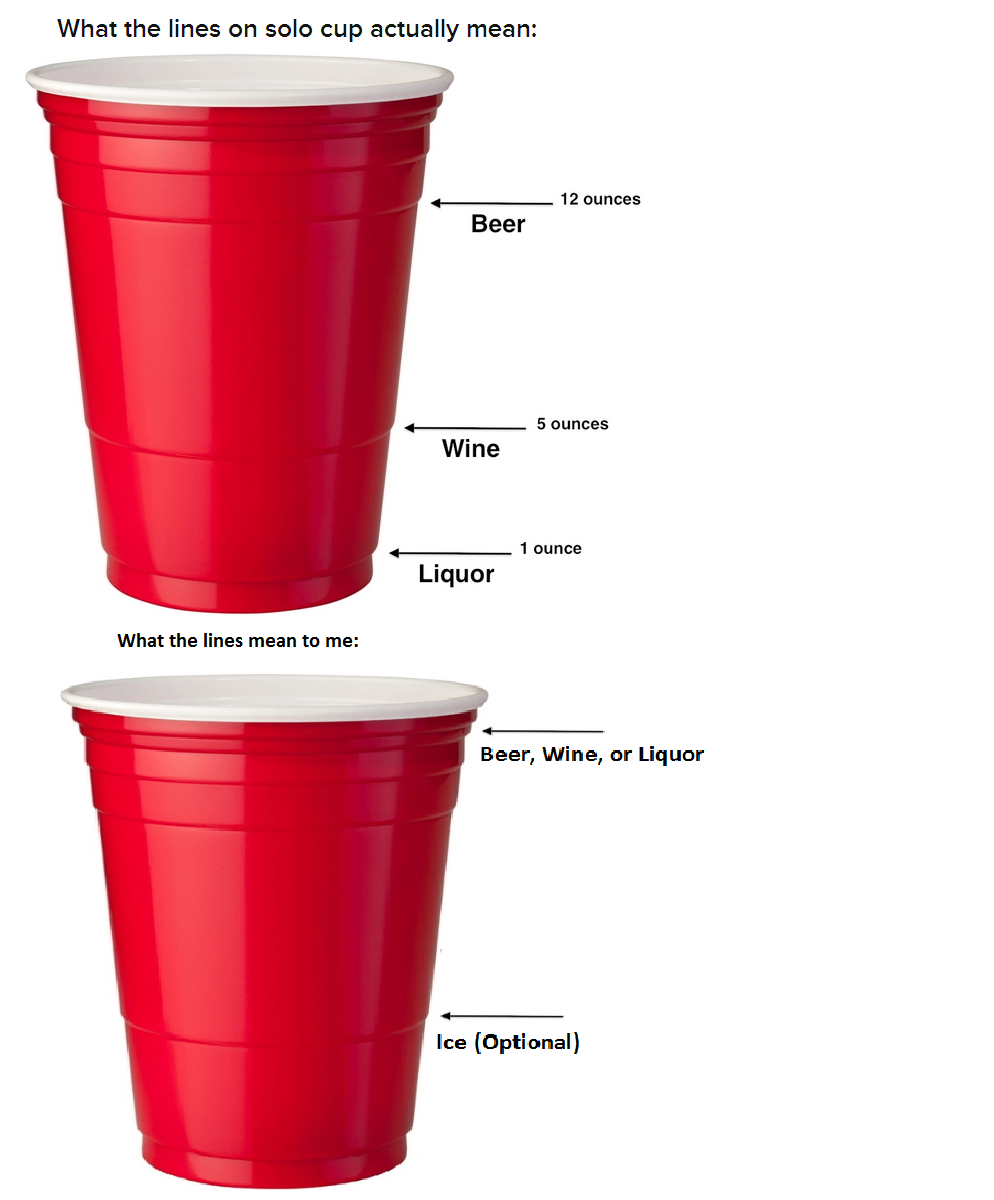 Lines On A Solo Cup Meaning Fun Facts Fun Drinks Facts