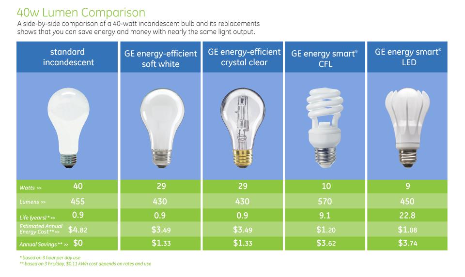 40w Lumen Comparison Light Bulb Chart Light Bulb Wattage Fluorescent Light Bulb Bulb