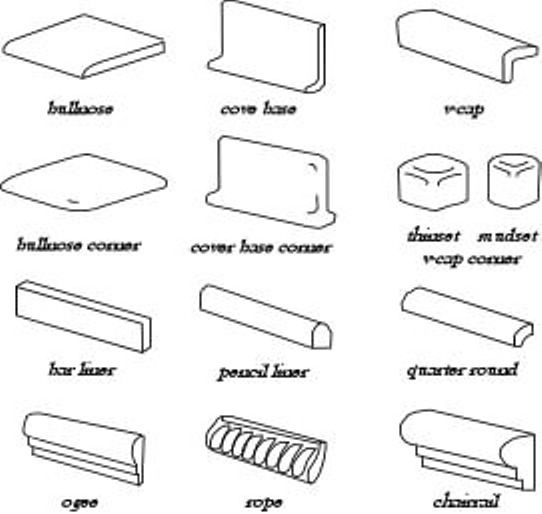 diagram of names of tile trim tile