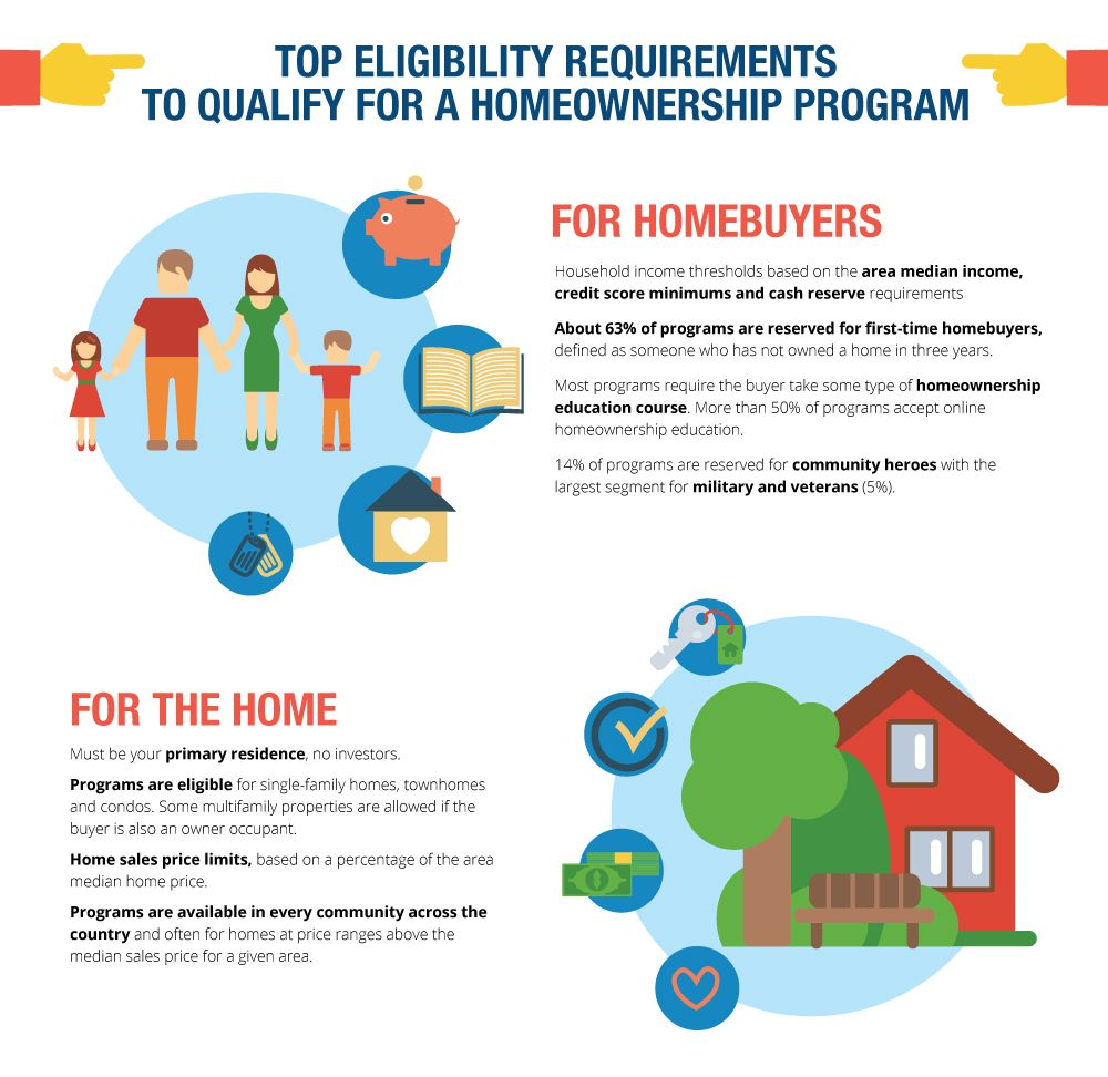 Do you qualify for down payment help? Here's how to find ...