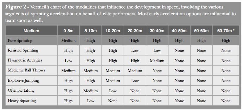 Methods for sprinting.