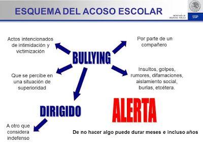 Basta de Bullying – Actividades para Primaria