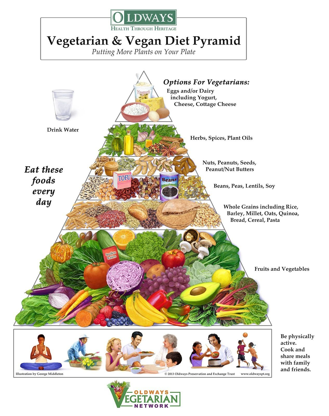 Oldways Vegetarian Vegan Diet Pyramid