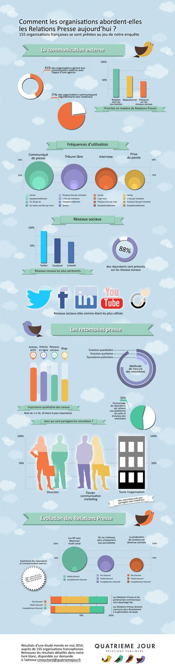 Infographie sur les relations presse en France