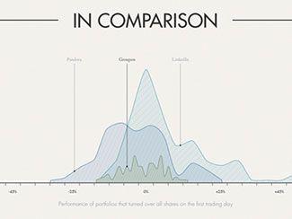 44 Amazing Chart Graph Designs Infographic Timeline Design
