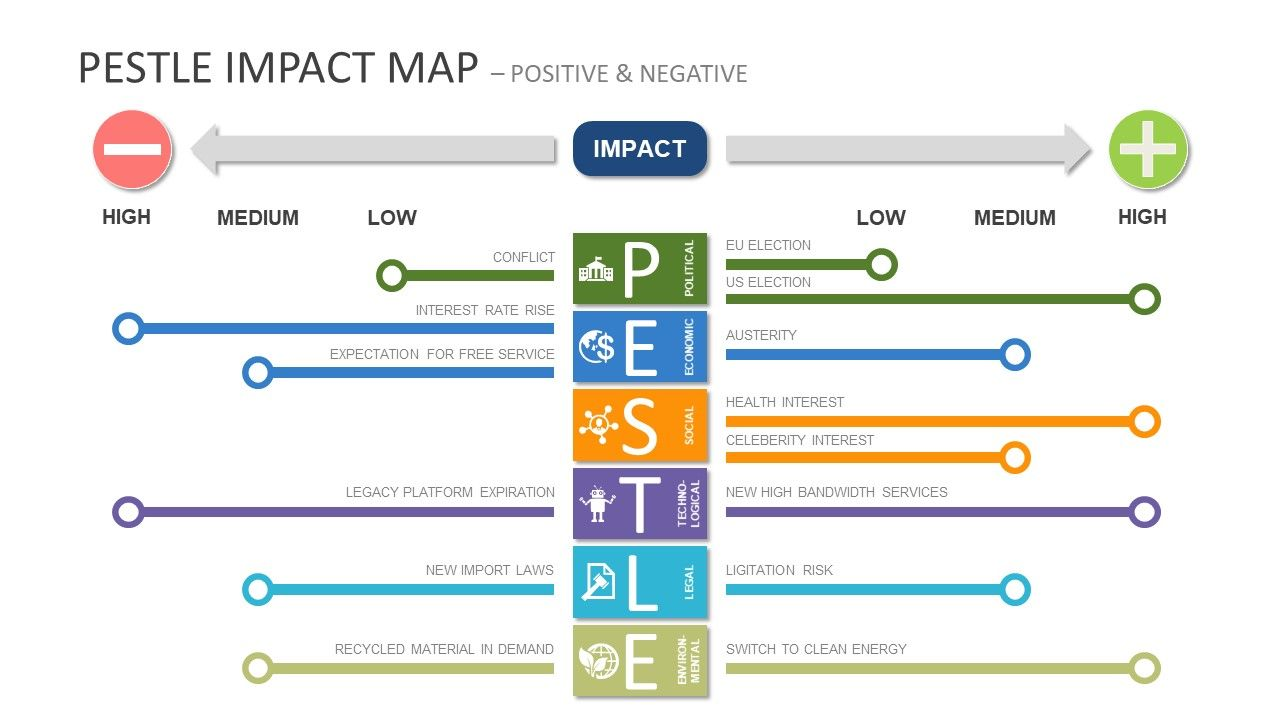 Pestel Impact Map Powerpoint Templates Slidemodel Powerpoint