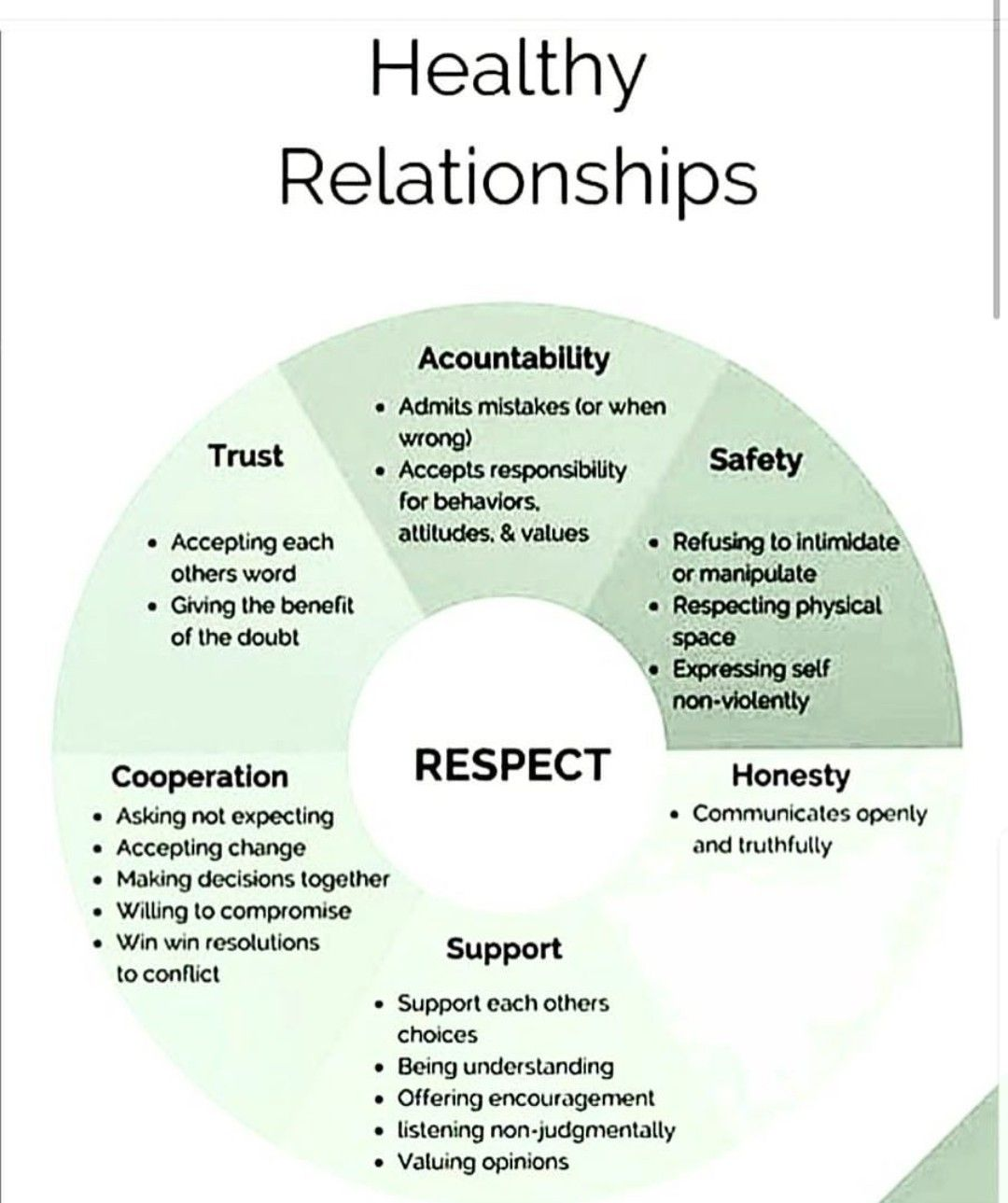 Pin by Elise Lim on Words | Healthy relationships ...